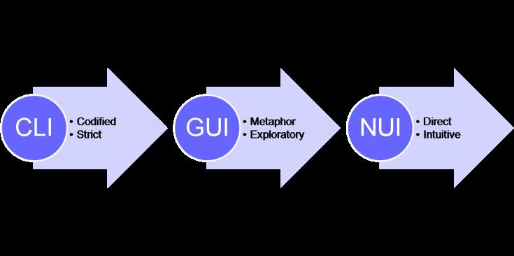 CLI-GUI-NUI